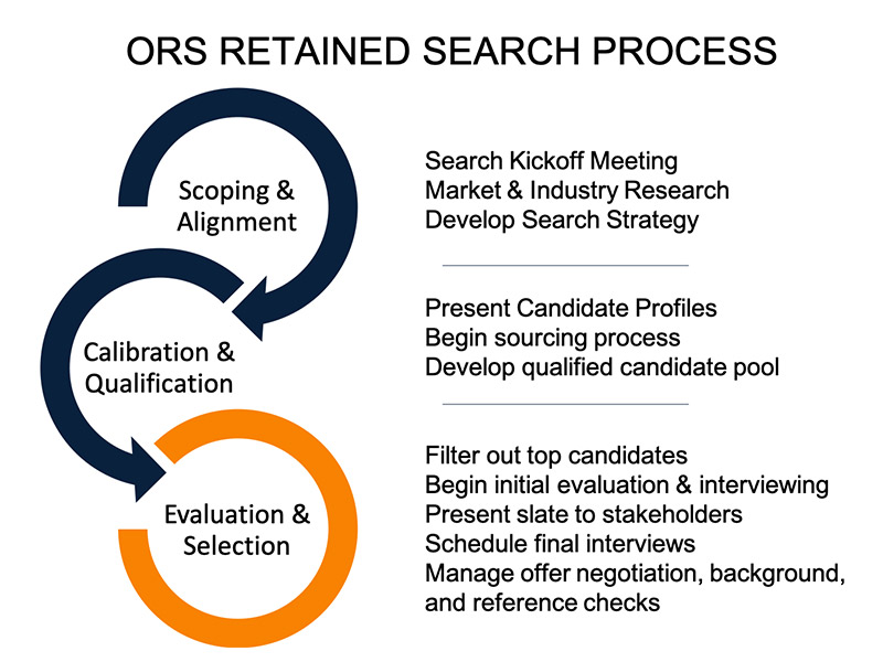 Retained-search