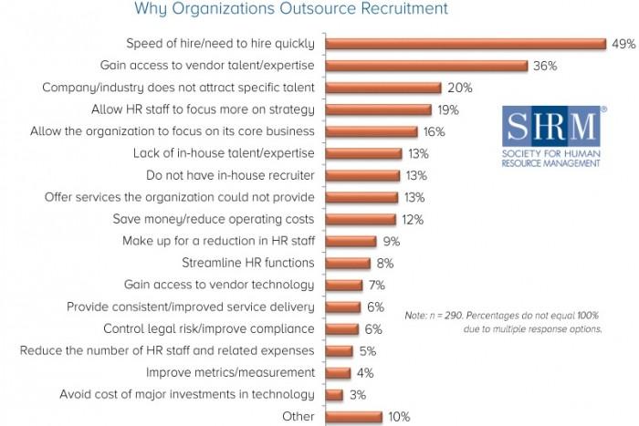 OutsourceRecruiting