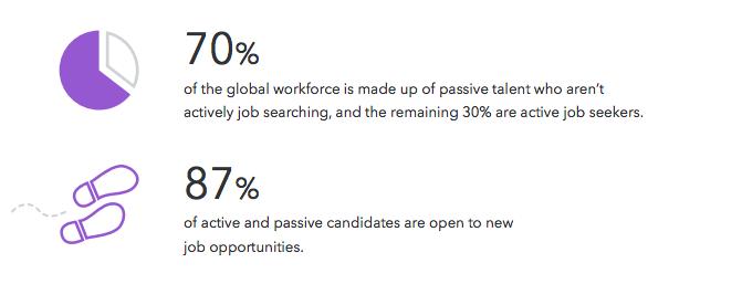 passive job seekers